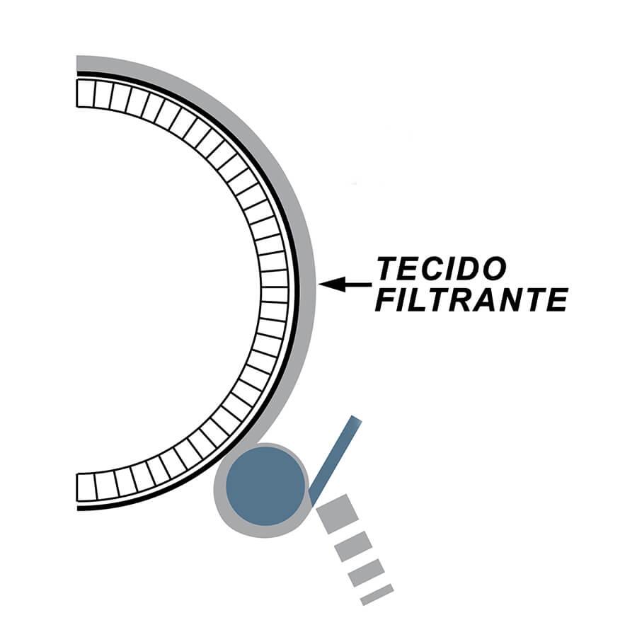 gráfico da aplicação do tecido para tambor rotativo